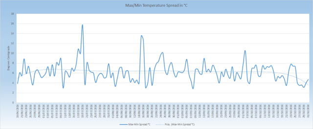 max-min-temperature-spread_201606-201610