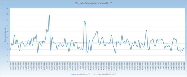max-min-temperature-spread_201606-201610