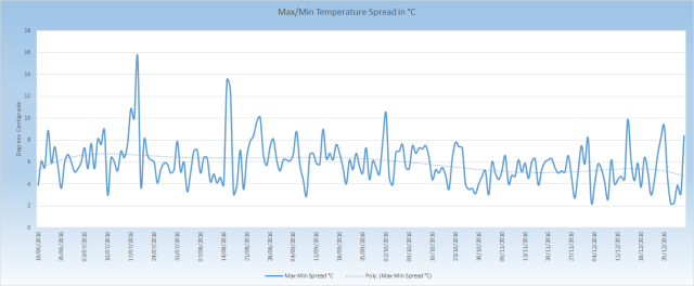 max-min-temperature-spread_201606-201612