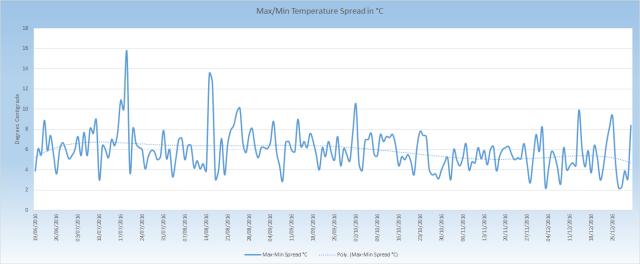 max-min-temperature-spread_201606-201612