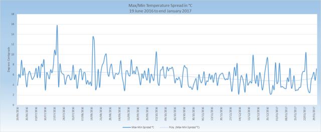 max-min-temperature-spread_201606-201701